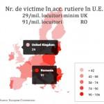 accidente rutiere in UE