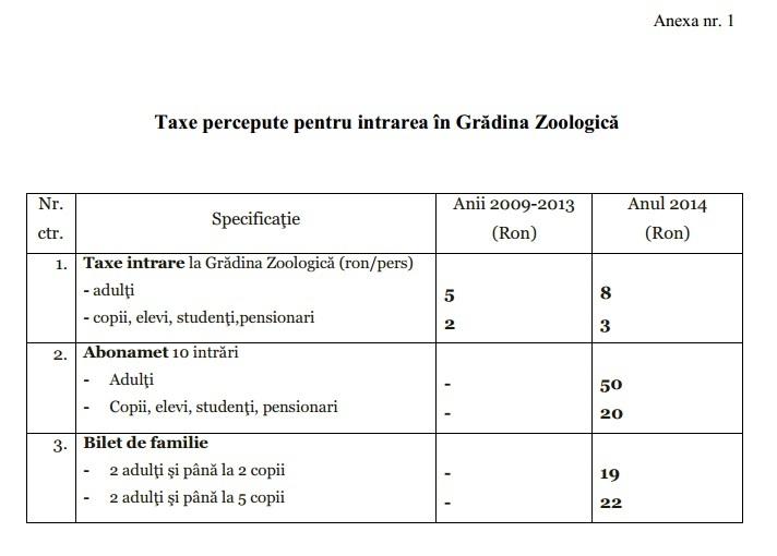 Biletul la Gradina Zoologica din Targu Mures in 2014 costa 8 Lei/adulti si 3 Lei pentru copii anul 2014 ZOO Targu Mures