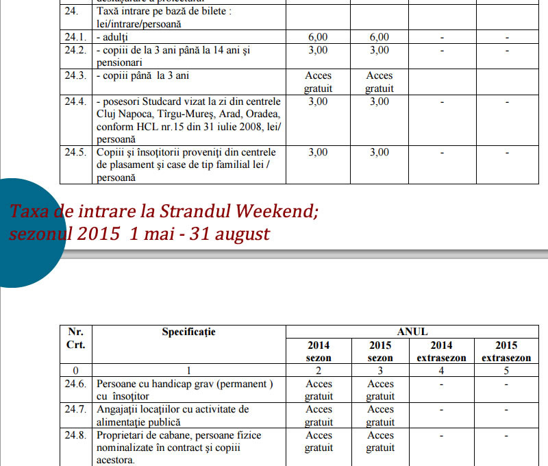 bilet intrare Strandul Weekend targu mures 2015