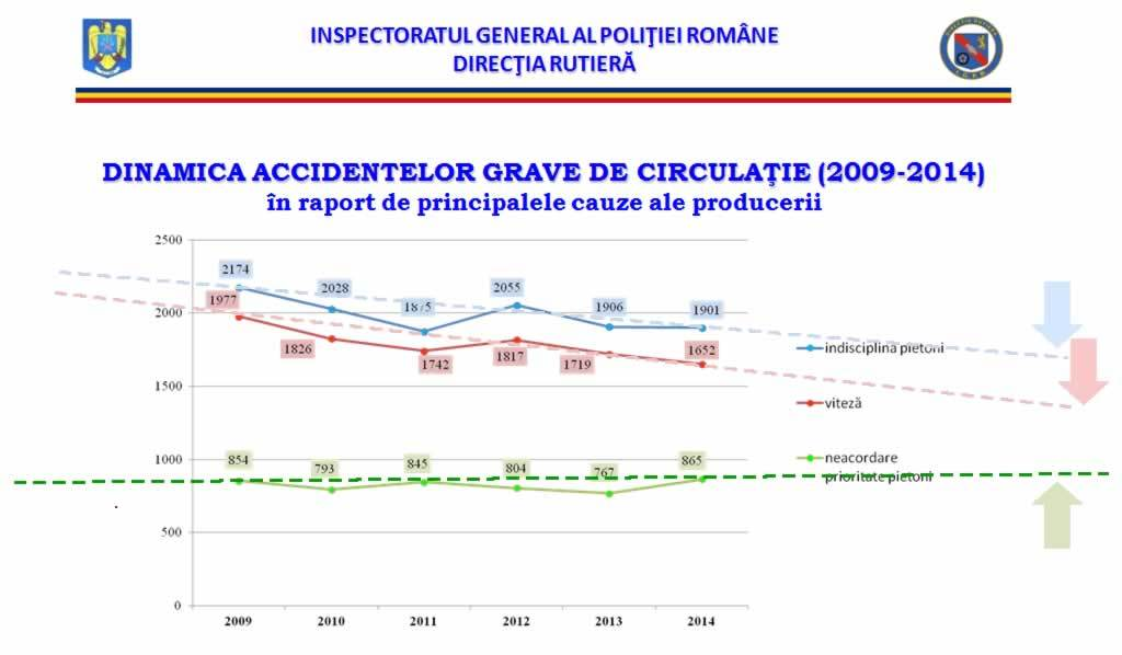 accidente de circulatie 2014 evolutie in Romania
