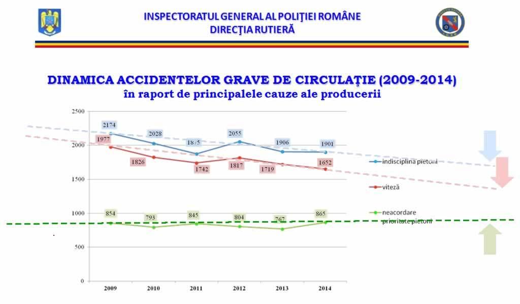 accidente de circulatie 2014 evolutie in Romania